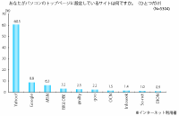 スタートページに Yahoo! Japan が 6割。