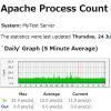 SNMP + MRTG で Apache のプロセス数を監視する方法