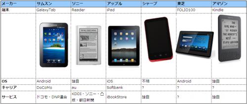 今秋にリリースされる電子書籍端末の比較