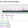 MRTG のグラフでピーク値を表示する。